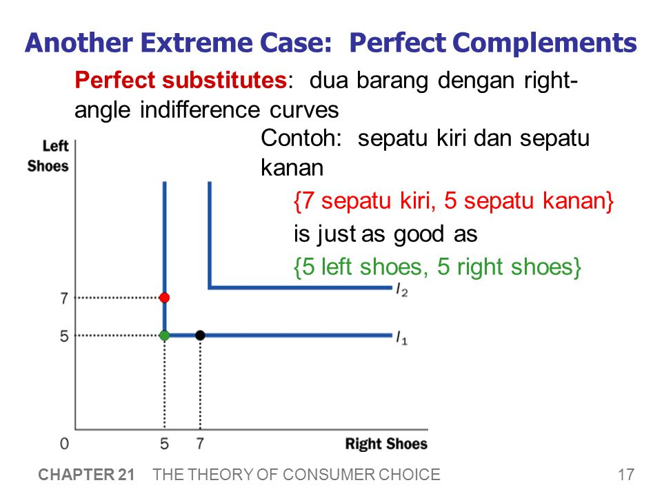 17 CHAPTER 21 THE THEORY OF CONSUMER CHOICE Another Extreme Case: Perfect Complements Perfect substitutes: dua barang dengan right- angle indifference