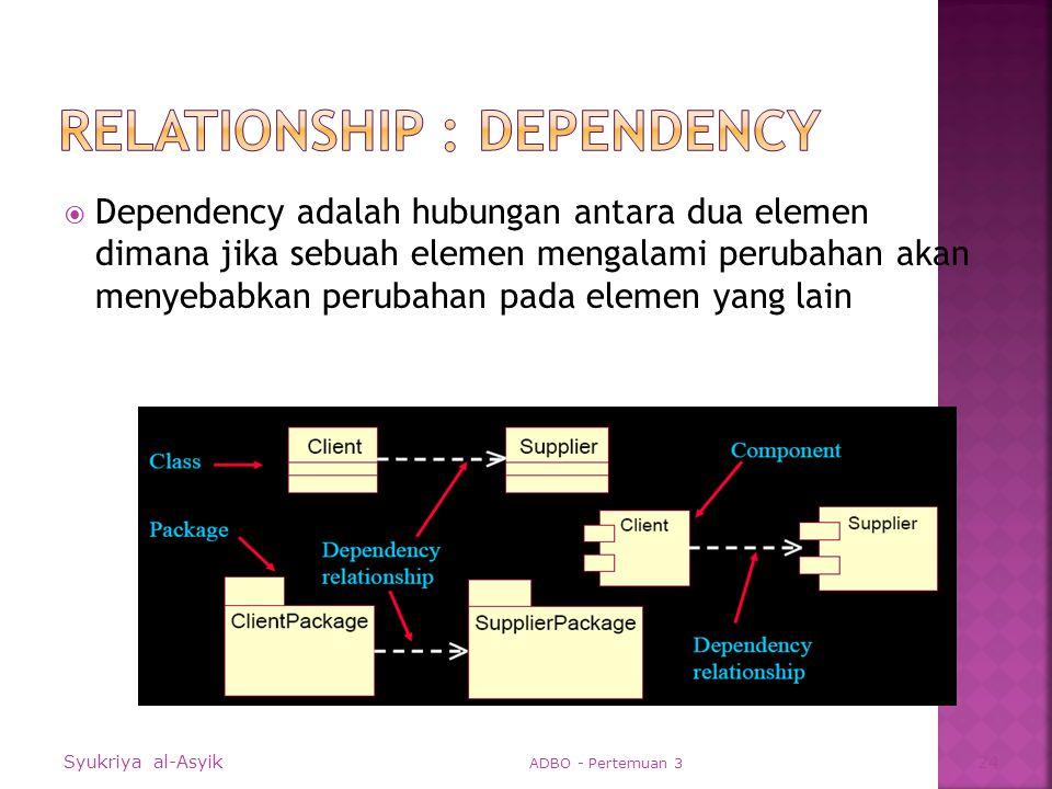  Dependency adalah hubungan antara dua elemen dimana jika sebuah elemen mengalami perubahan akan menyebabkan perubahan pada elemen yang lain Syukriya al-Asyik ADBO - Pertemuan 3 24