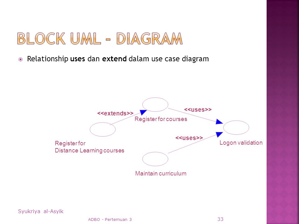  Relationship uses dan extend dalam use case diagram Syukriya al-Asyik ADBO - Pertemuan 3 33 Register for courses > Logon validation > Maintain curriculum Register for Distance Learning courses >