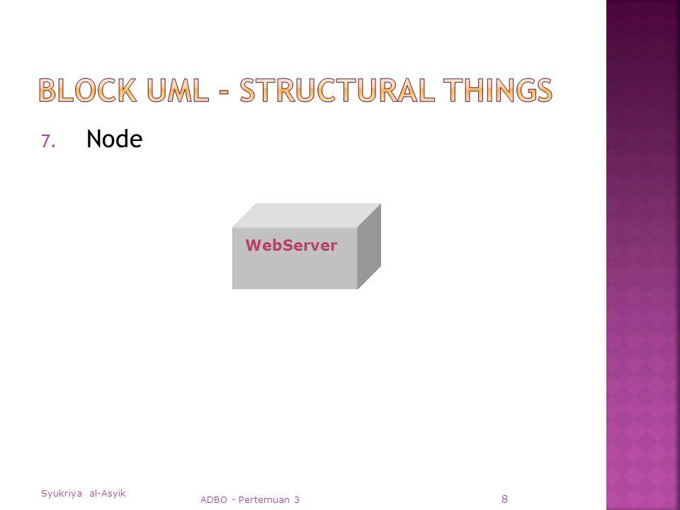  Elemen-elemen pemodelan UML dalam class diagrams  Class-class dengan struktur dan behaviournya  Hubungan Association, aggregation, dependency, dan inheritance  Penanda multiplicity dan navigation  Nama-nama Role/ tugas Syukriya al-Asyik ADBO - Pertemuan 3 39