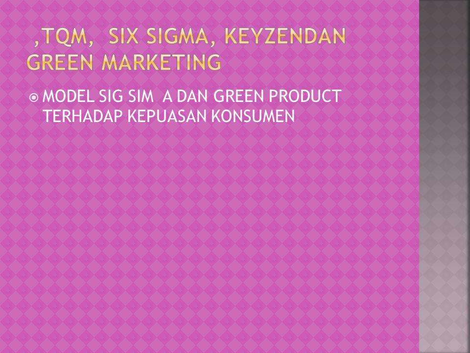  MODEL SIG SIM A DAN GREEN PRODUCT TERHADAP KEPUASAN KONSUMEN