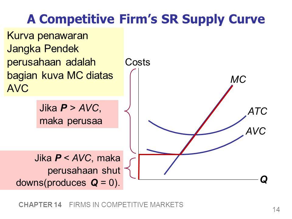14 CHAPTER 14 FIRMS IN COMPETITIVE MARKETS Kurva penawaran Jangka Pendek perusahaan adalah bagian kuva MC diatas AVC Q Costs A Competitive Firm's SR Supply Curve MC ATC AVC Jika P > AVC, maka perusaa Jika P < AVC, maka perusahaan shut downs(produces Q = 0).