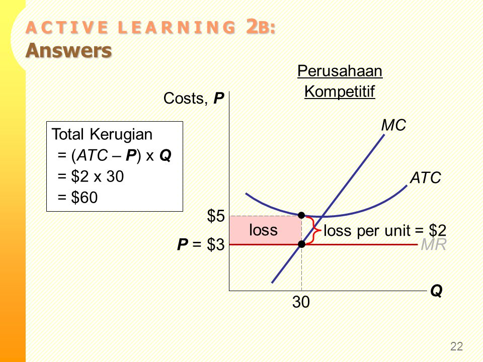 loss MR P = $3 A C T I V E L E A R N I N G 2 B : Answers 22 Q Costs, P MC ATC Perusahaan Kompetitif loss per unit = $2 Total Kerugian = (ATC – P) x Q