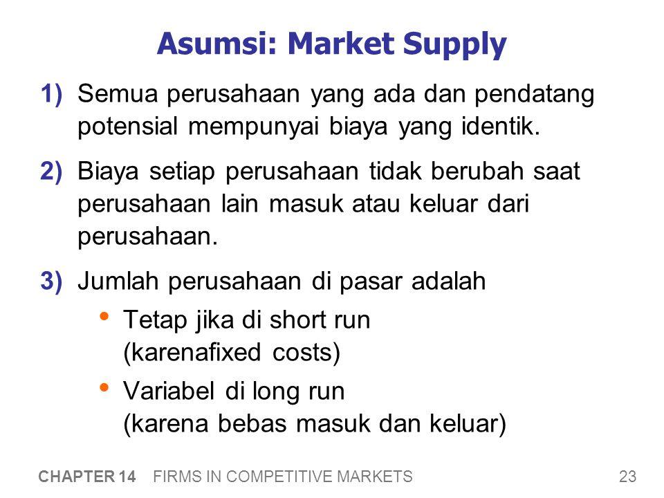 23 CHAPTER 14 FIRMS IN COMPETITIVE MARKETS Asumsi: Market Supply 1) Semua perusahaan yang ada dan pendatang potensial mempunyai biaya yang identik.