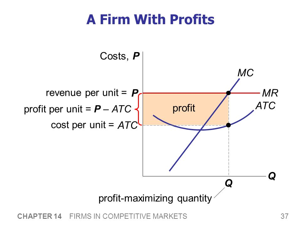37 CHAPTER 14 FIRMS IN COMPETITIVE MARKETS profit A Firm With Profits Q Costs, P MC ATC P MR Q ATC profit per unit = P – ATC revenue per unit = cost p