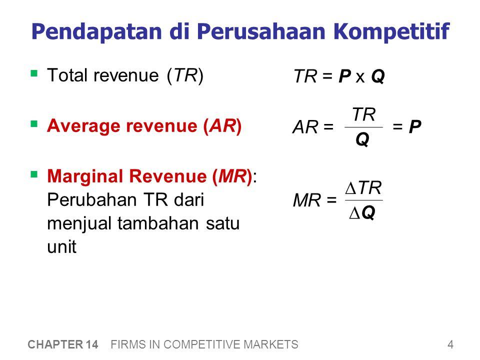 35 CHAPTER 14 FIRMS IN COMPETITIVE MARKETS KESIMPULAN: Efisiensi dari pasar kompetitif  Profit-maximization:MC = MR  Perfect competition: P = MR  Jadi equilibrium kompetitif: P = MC  Jika, MC adalah biaya untuk memproduksi unit tambahan P adalah nilai kepada pembeli dari tambahan unit.