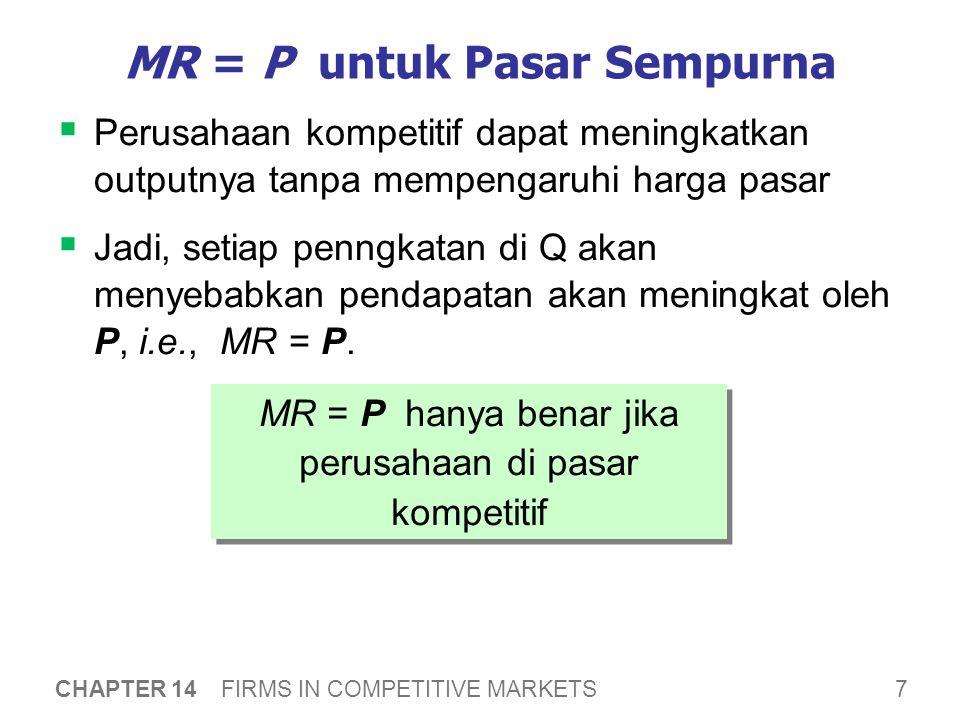 7 CHAPTER 14 FIRMS IN COMPETITIVE MARKETS MR = P untuk Pasar Sempurna  Perusahaan kompetitif dapat meningkatkan outputnya tanpa mempengaruhi harga pasar  Jadi, setiap penngkatan di Q akan menyebabkan pendapatan akan meningkat oleh P, i.e., MR = P.
