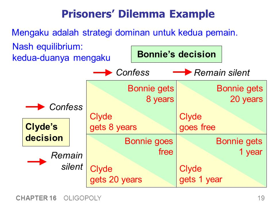 19 CHAPTER 16 OLIGOPOLY Prisoners' Dilemma Example Confess Remain silent Confess Remain silent Bonnie's decision Clyde's decision Bonnie gets 8 years