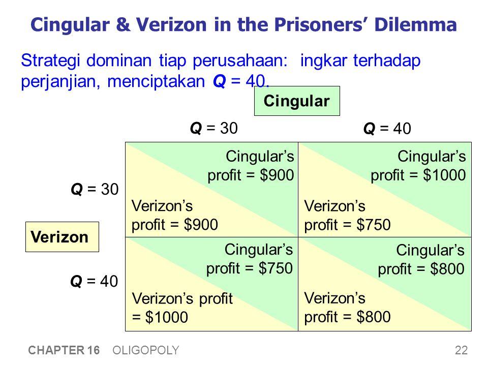 22 CHAPTER 16 OLIGOPOLY Cingular & Verizon in the Prisoners' Dilemma Q = 30 Q = 40 Q = 30 Q = 40 Cingular Verizon Cingular's profit = $900 Verizon's p