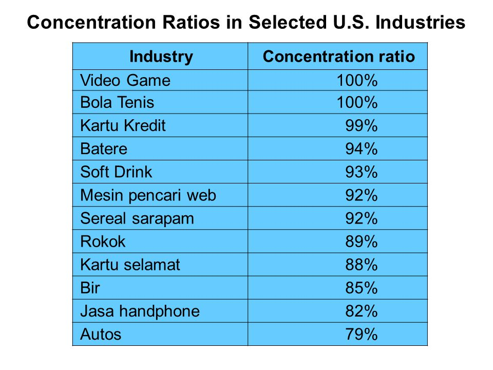 Concentration Ratios in Selected U.S.