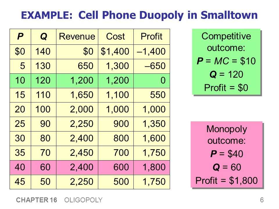 6 CHAPTER 16 OLIGOPOLY 5045 6040 7035 8030 9025 10020 11015 12010 1305 140$0 QP 1,750 1,800 1,750 1,600 1,350 1,000 550 0 –650 –1,400 Profit 500 600 700 800 900 1,000 1,100 1,200 1,300 $1,400 Cost 2,250 2,400 2,450 2,400 2,250 2,000 1,650 1,200 650 $0 Revenue EXAMPLE: Cell Phone Duopoly in Smalltown Competitive outcome: P = MC = $10 Q = 120 Profit = $0 Competitive outcome: P = MC = $10 Q = 120 Profit = $0 Monopoly outcome: P = $40 Q = 60 Profit = $1,800 Monopoly outcome: P = $40 Q = 60 Profit = $1,800
