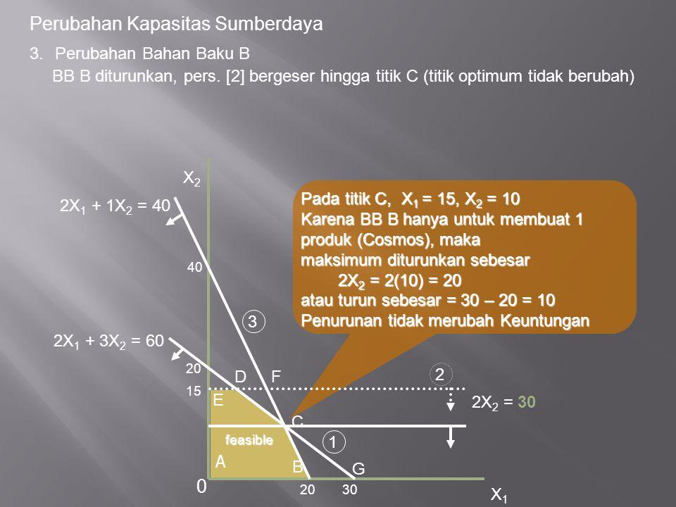Pada titik C, X 1 = 15, X 2 = 10 Karena BB B hanya untuk membuat 1 produk (Cosmos), maka maksimum diturunkan sebesar 2X 2 = 2(10) = 20 2X 2 = 2(10) = 20 atau turun sebesar = 30 – 20 = 10 Penurunan tidak merubah Keuntungan Perubahan Kapasitas Sumberdaya 3.Perubahan Bahan Baku B BB B diturunkan, pers.
