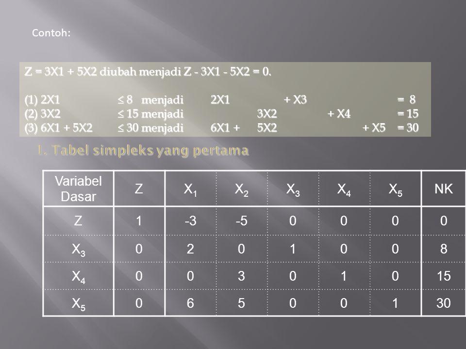 Variabel Dasar ZX1X1 X2X2 X3X3 X4X4 X5X5 NK Z1-3-50000 X3X3 0201008 X4X4 00301015 X5X5 06500130 Z = 3X1 + 5X2 diubah menjadi Z - 3X1 - 5X2 = 0. (1) 2X