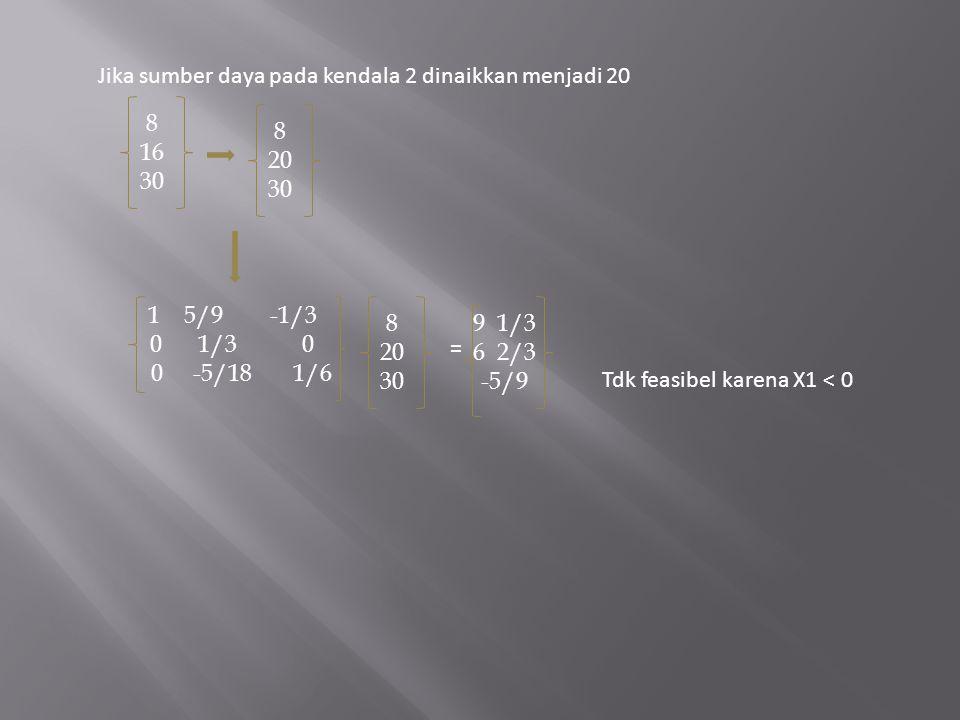 8 20 30 8 16 30 15/9 -1/3 0 1/3 0 0 -5/18 1/6 8 20 30 = 9 1/3 6 2/3 -5/9 Jika sumber daya pada kendala 2 dinaikkan menjadi 20 Tdk feasibel karena X1 <