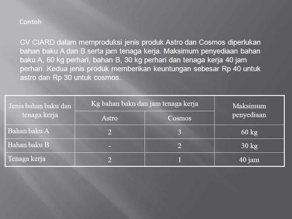 Contoh CV CIARD dalam memproduksi jenis produk Astro dan Cosmos diperlukan bahan baku A dan B serta jam tenaga kerja. Maksimum penyediaan bahan baku A
