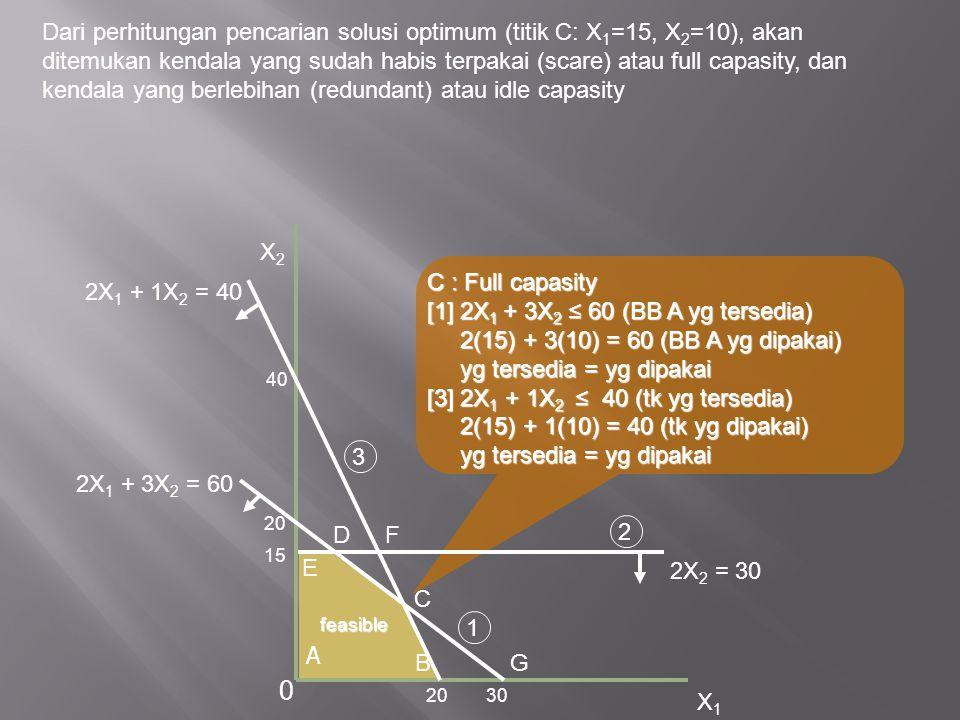 Dari perhitungan pencarian solusi optimum (titik C: X 1 =15, X 2 =10), akan ditemukan kendala yang sudah habis terpakai (scare) atau full capasity, da
