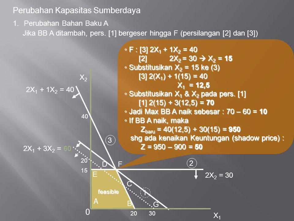 Perubahan Kapasitas Sumberdaya ◦ F : [3] 2X 1 + 1X 2 = 40 [2] 2X 2 = 30  X 2 = 15 [2] 2X 2 = 30  X 2 = 15 ◦ Substitusikan X 2 = 15 ke (3) [3] 2(X 1 ) + 1(15) = 40 [3] 2(X 1 ) + 1(15) = 40 X 1 = 12,5 X 1 = 12,5 ◦ Substitusikan X 1 & X 2 pada pers.