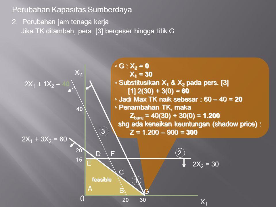 Perubahan Kapasitas Sumberdaya ◦ G : X 2 = 0 X 1 = 30 X 1 = 30 ◦ Substitusikan X 1 & X 2 pada pers. [3] [1] 2(30) + 3(0) = 60 [1] 2(30) + 3(0) = 60 ◦