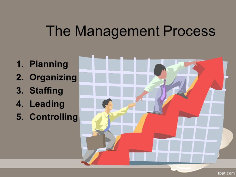 The Management Process 1.Planning 2.Organizing 3.Staffing 4.Leading 5.Controlling