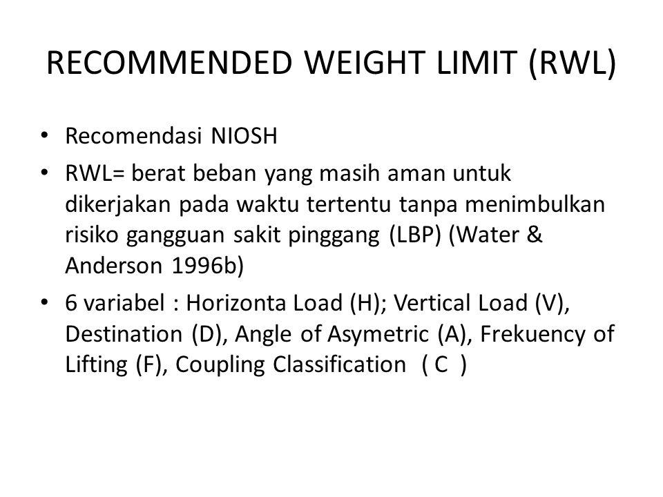 RECOMMENDED WEIGHT LIMIT (RWL) Recomendasi NIOSH RWL= berat beban yang masih aman untuk dikerjakan pada waktu tertentu tanpa menimbulkan risiko ganggu