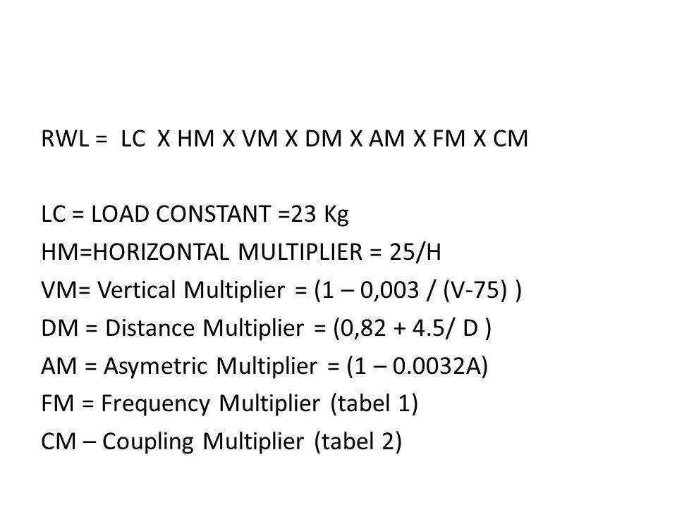 RWL = LC X HM X VM X DM X AM X FM X CM LC = LOAD CONSTANT =23 Kg HM=HORIZONTAL MULTIPLIER = 25/H VM= Vertical Multiplier = (1 – 0,003 / (V-75) ) DM =