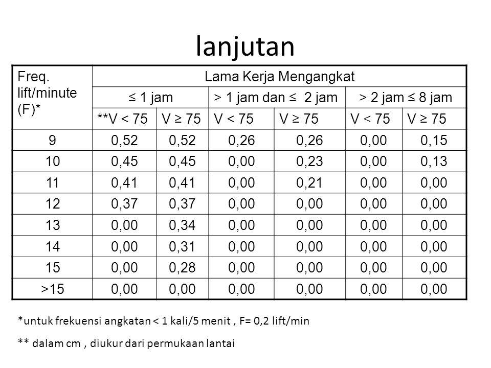 lanjutan Freq. lift/minute (F)* Lama Kerja Mengangkat ≤ 1 jam> 1 jam dan ≤ 2 jam> 2 jam ≤ 8 jam **V < 75V ≥ 75V < 75V ≥ 75V < 75V ≥ 75 90,52 0,26 0,00