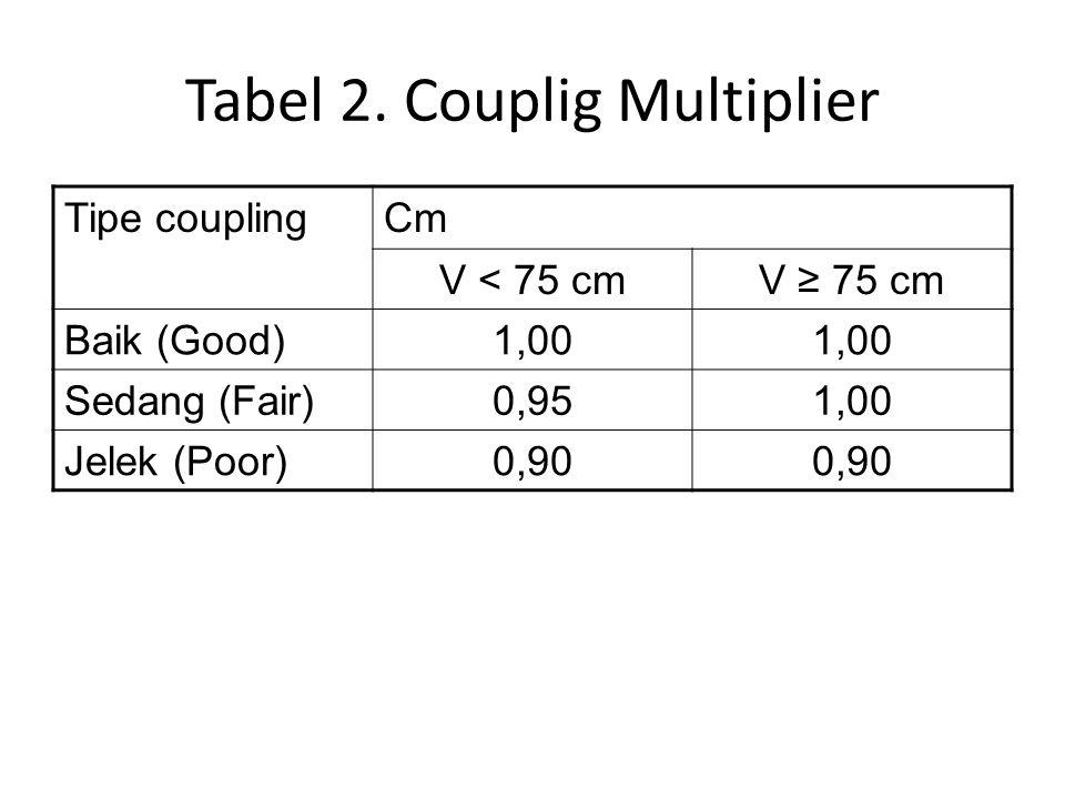 Tabel 2. Couplig Multiplier Tipe couplingCm V < 75 cmV ≥ 75 cm Baik (Good)1,00 Sedang (Fair)0,951,00 Jelek (Poor)0,90