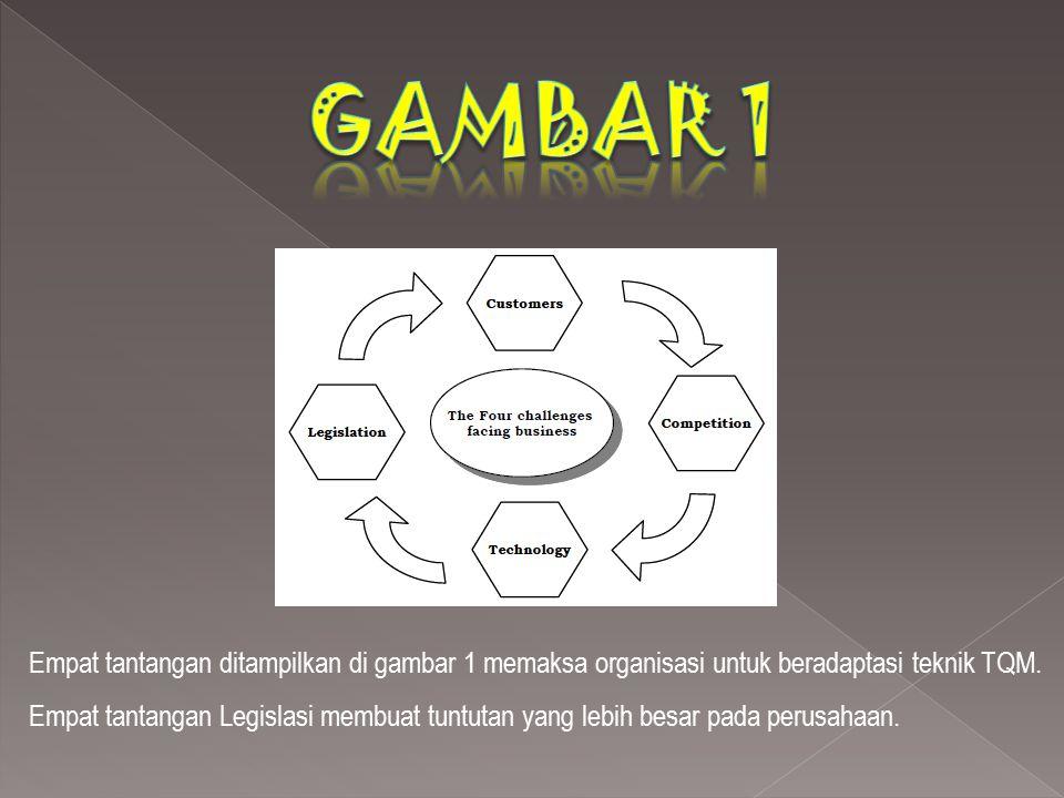 Empat tantangan ditampilkan di gambar 1 memaksa organisasi untuk beradaptasi teknik TQM. Empat tantangan Legislasi membuat tuntutan yang lebih besar p