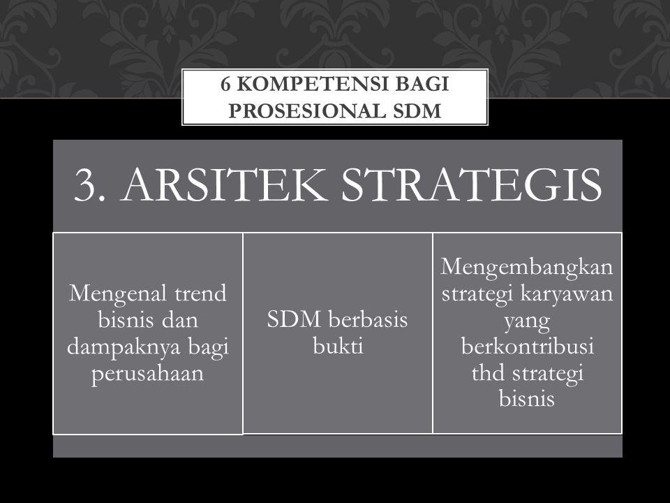 6 KOMPETENSI BAGI PROSESIONAL SDM 3. ARSITEK STRATEGIS Mengenal trend bisnis dan dampaknya bagi perusahaan SDM berbasis bukti Mengembangkan strategi k