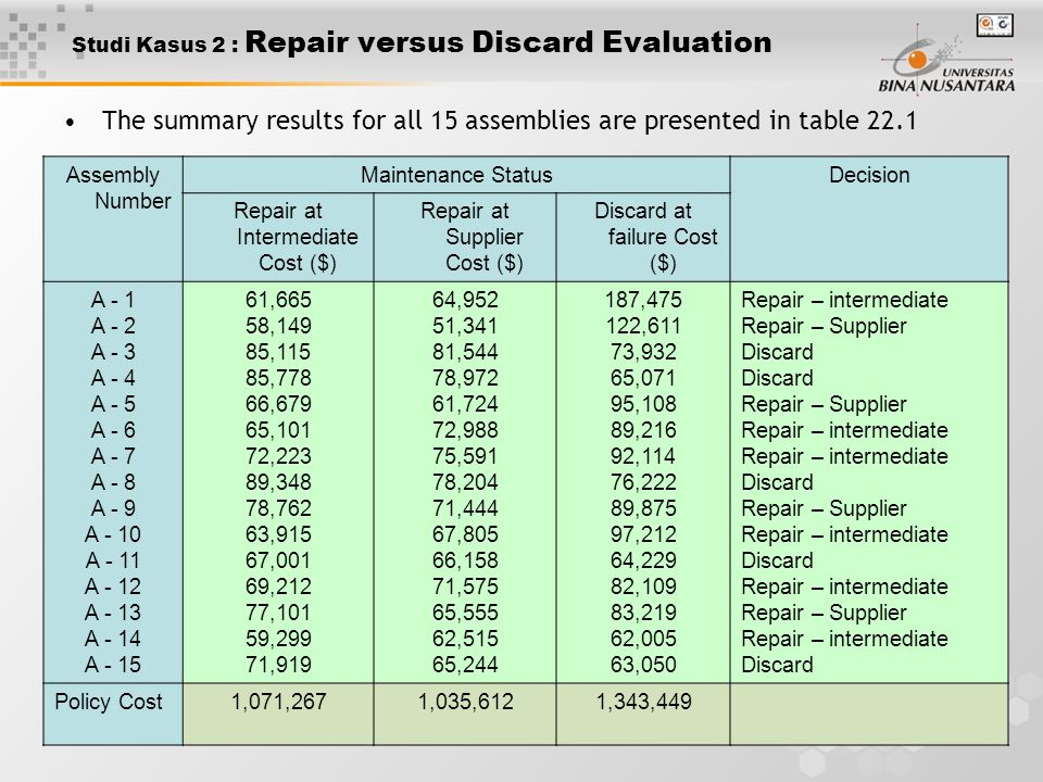 7 Studi Kasus 2 : Repair versus Discard Evaluation The summary results for all 15 assemblies are presented in table 22.1 Assembly Number Maintenance S