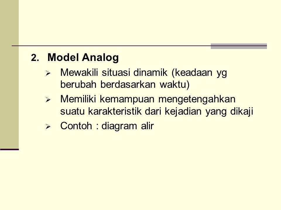 2. Model Analog  Mewakili situasi dinamik (keadaan yg berubah berdasarkan waktu)  Memiliki kemampuan mengetengahkan suatu karakteristik dari kejadia