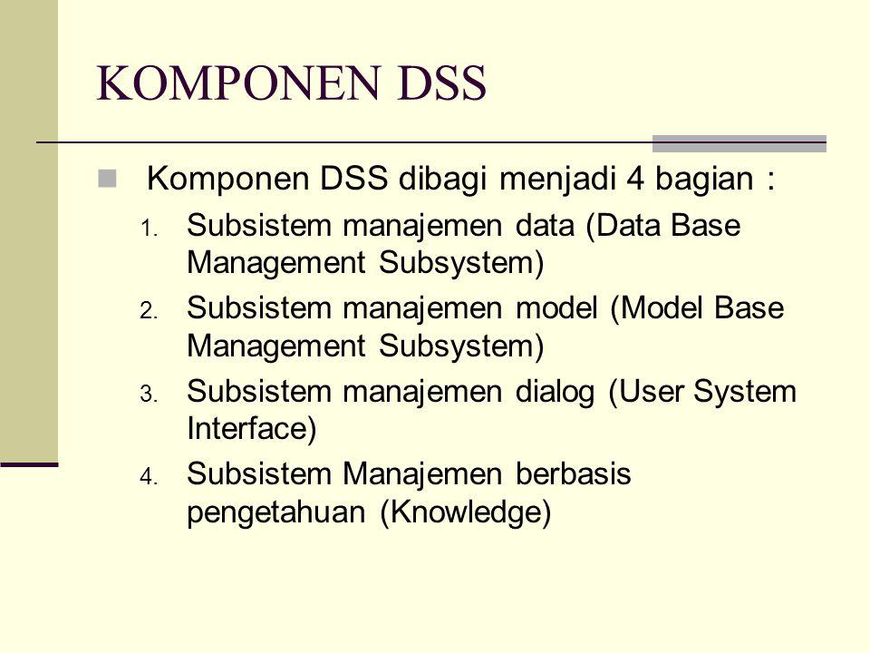 KOMPONEN DSS Komponen DSS dibagi menjadi 4 bagian : 1. Subsistem manajemen data (Data Base Management Subsystem) 2. Subsistem manajemen model (Model B