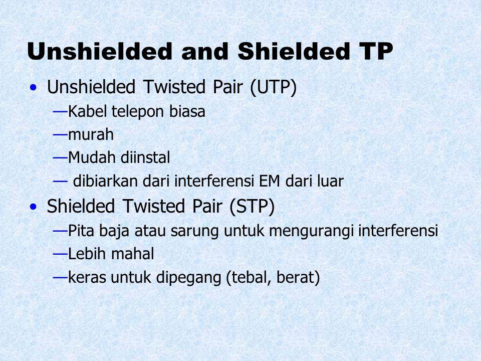 STP (Shielded twisted pair) Lebih mahal dari UTP Maksimal Panjang 100 m Kecepatan : 10 – 100 Mbps Shielded twisted pair (STP) adalah kabel UTP dengan