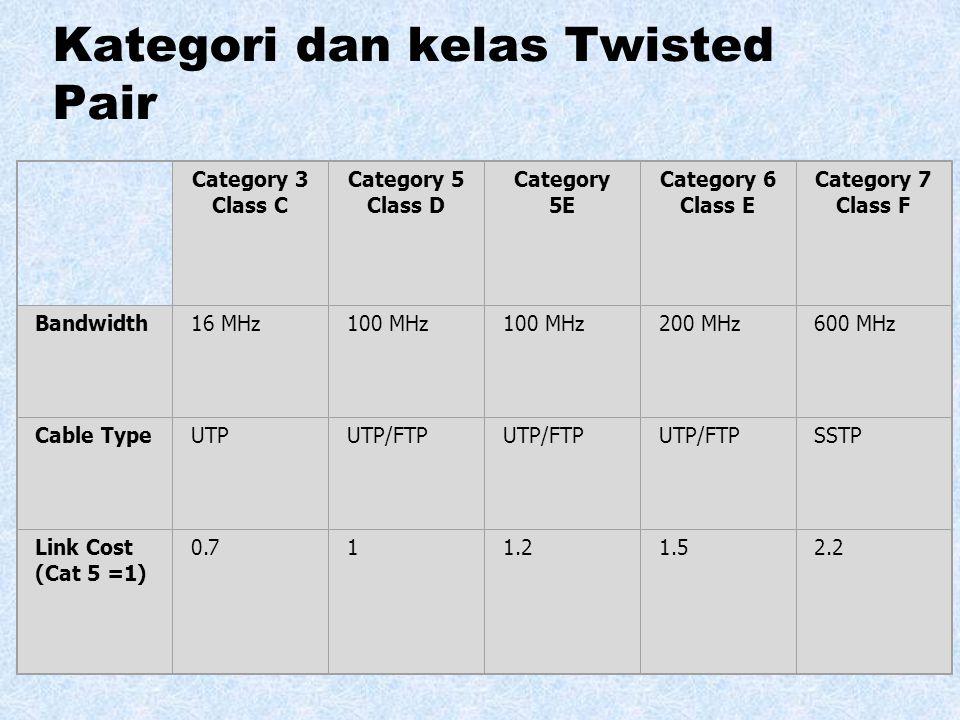 Perbandingan dari Shielded dan Unshielded Twisted Pair Attenuation (dB per 100 m)Near-end Crosstalk (dB) Frequency (MHz) Category 3 UTP Category 5 UTP
