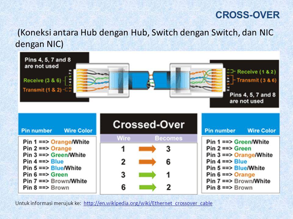 (Koneksi antara NIC dengan Hub/Switch) STRAIGHT-THROUGH Untuk merujuk ke http://en.wikipedia.org/wiki/TIA/EIA-568-Ahttp://en.wikipedia.org/wiki/TIA/EI