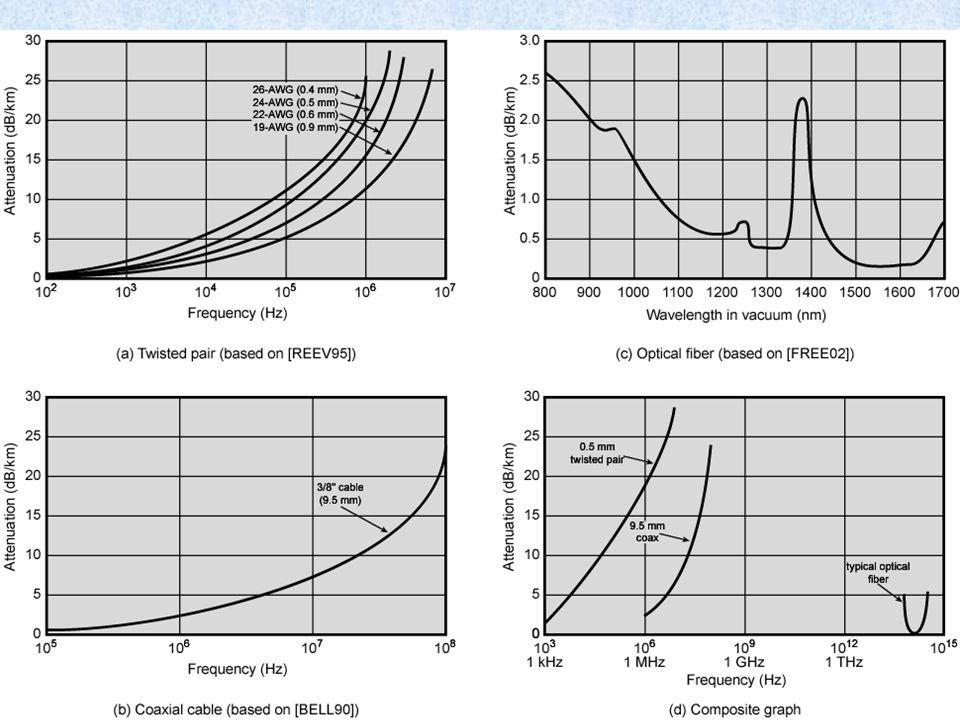 Penggunaan Frekuensi Untuk Aplikasi Fiber Wavelength (in vacuum) range (nm) Frequency range (THz) Band label Fiber typeApplication 820 to 900366 to 33