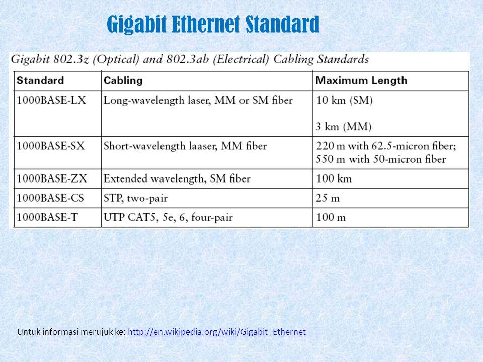Fast Ethernet Standard Untuk informasi merujuk ke: http://en.wikipedia.org/wiki/Fast_Ethernethttp://en.wikipedia.org/wiki/Fast_Ethernet