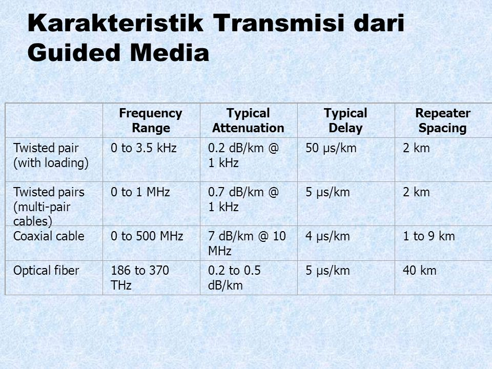 Karakteristik Transmisi dari Guided Media Frequency Range Typical Attenuation Typical Delay Repeater Spacing Twisted pair (with loading) 0 to 3.5 kHz0.2 dB/km @ 1 kHz 50 µs/km2 km Twisted pairs (multi-pair cables) 0 to 1 MHz0.7 dB/km @ 1 kHz 5 µs/km2 km Coaxial cable0 to 500 MHz7 dB/km @ 10 MHz 4 µs/km1 to 9 km Optical fiber186 to 370 THz 0.2 to 0.5 dB/km 5 µs/km40 km