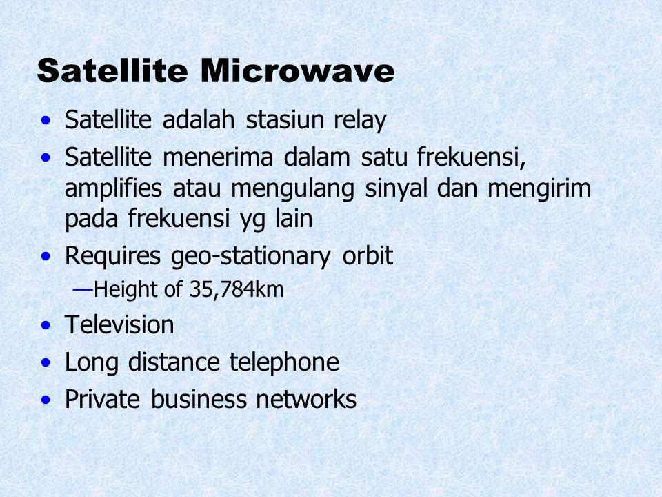 Terrestrial Microwave Parabolic dish Focused beam Line of sight Long haul telecommunications Ferkuensi tinggi memberikan data rate tinggi