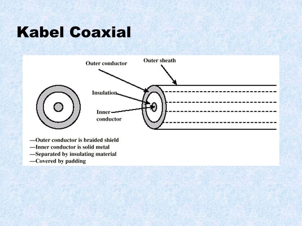 Dikelompokkan dalam 2 bagian : Kabel (Wired)  Coaxial  Twisted pair  Fiber Optik Tanpa Kabel(Wireless)  Infrared  Radio MEDIA TRANSMISI