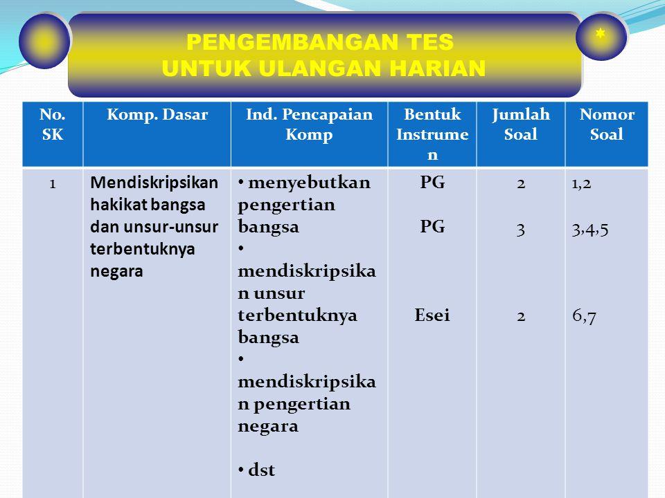 CONTOH FORMAT KISI-KISI PENULISAN SOAL Jenis sekolah : SMP/MTs Jumlah soal : 1 Mata pelajaran : Bhs.