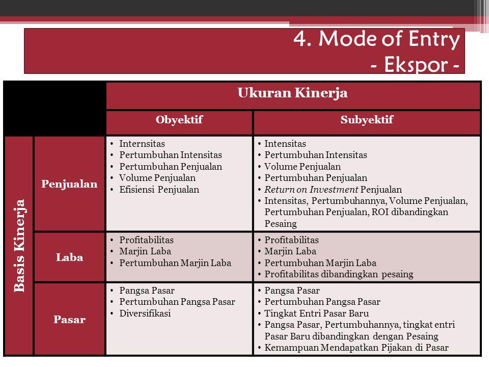 Idham Cholid 4. Mode of Entry - Ekspor - Ukuran Kinerja ObyektifSubyektif Basis Kinerja Penjualan Internsitas Pertumbuhan Intensitas Pertumbuhan Penju