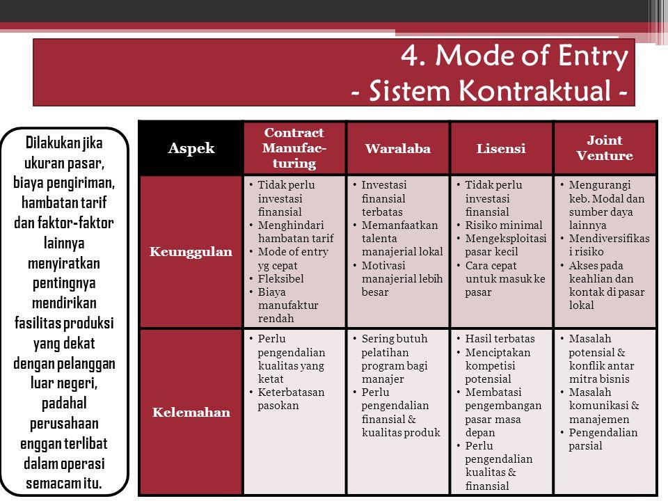 Idham Cholid 4. Mode of Entry - Sistem Kontraktual - Dilakukan jika ukuran pasar, biaya pengiriman, hambatan tarif dan faktor-faktor lainnya menyiratk