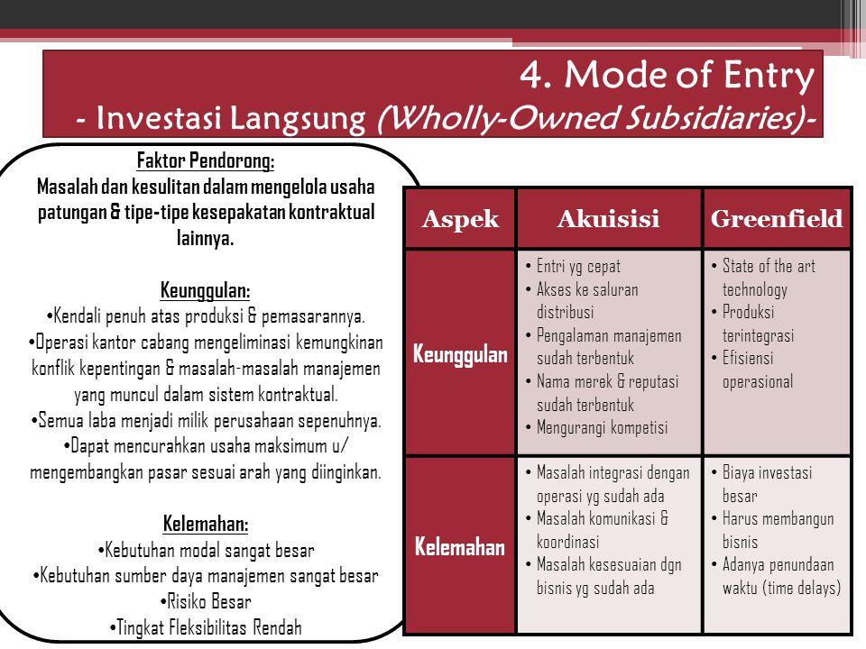Idham Cholid 4. Mode of Entry - Investasi Langsung (Wholly-Owned Subsidiaries)- Faktor Pendorong: Masalah dan kesulitan dalam mengelola usaha patungan