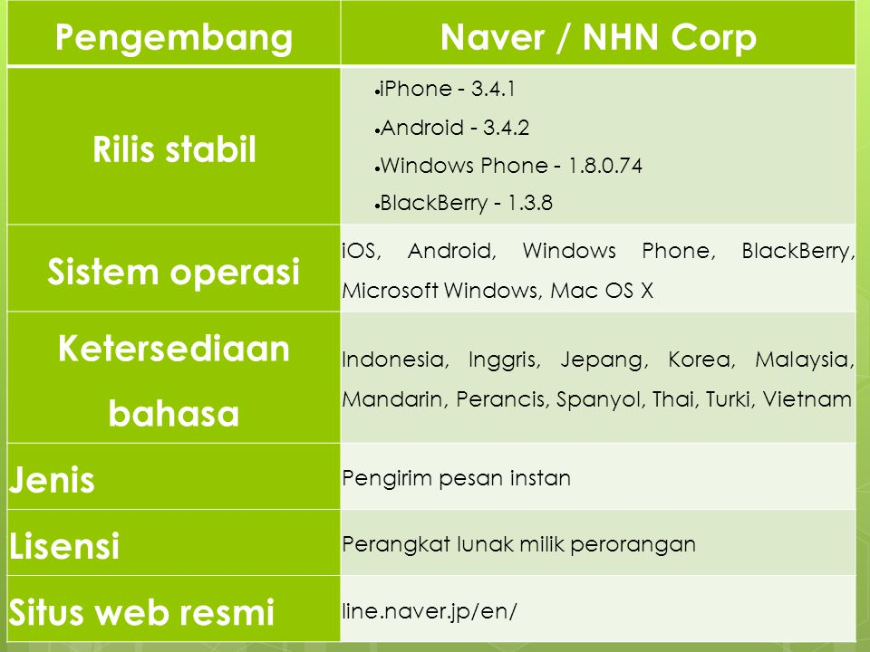 PengembangNaver / NHN Corp Rilis stabil  iPhone - 3.4.1  Android - 3.4.2  Windows Phone - 1.8.0.74  BlackBerry - 1.3.8 Sistem operasi iOS, Android