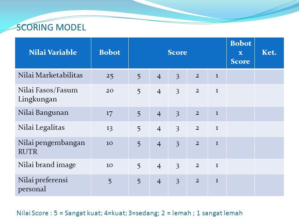 SCORING MODEL Nilai VariableBobotScore Bobot x Score Ket.