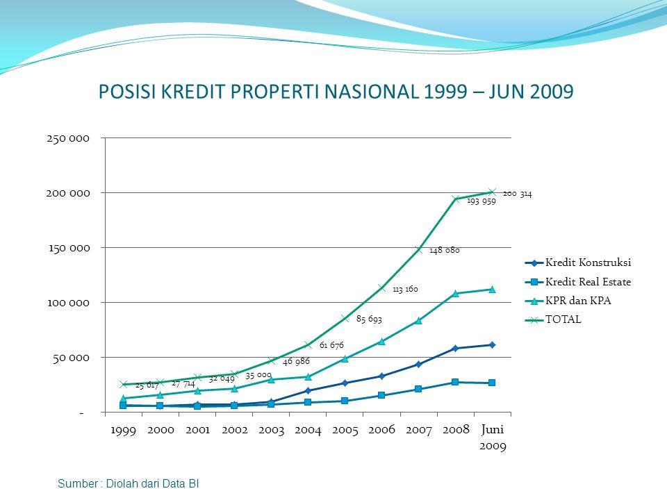 POSISI KREDIT PROPERTI NASIONAL 1999 – JUN 2009 Sumber : Diolah dari Data BI