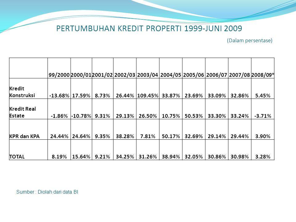 PERTUMBUHAN KREDIT PROPERTI 1999-JUNI 2009 (Dalam persentase) Sumber : Diolah dari data BI 99/20002000/012001/022002/032003/042004/052005/062006/072007/082008/09* Kredit Konstruksi-13.68%17.59%8.73%26.44%109.45%33.87%23.69%33.09%32.86%5.45% Kredit Real Estate-1.86%-10.78%9.31%29.13%26.50%10.75%50.53%33.30%33.24%-3.71% KPR dan KPA24.44%24.64%9.35%38.28%7.81%50.17%32.69%29.14%29.44%3.90% TOTAL8.19%15.64%9.21%34.25%31.26%38.94%32.05%30.86%30.98%3.28%