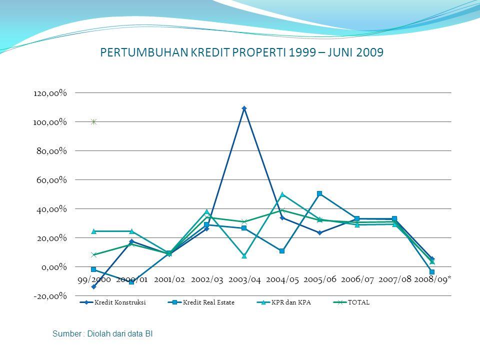 PERTUMBUHAN KREDIT PROPERTI 1999 – JUNI 2009 Sumber : Diolah dari data BI