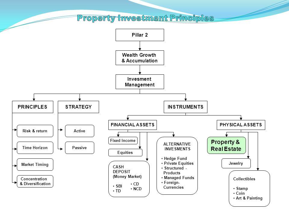 INVESTMENT PROPERTY METHOD METODA KONVENSIONAL : Contoh Menghitung Payback Period (PP) Nilai investasi awal = Rp.2 miliar Asumsi Investor bahwa investasi harus kembali dalam 5 tahun (NI) Berdasarkan proyeksi arus kas: Tahun - 1 : Rp.200 jt Tahun - 2: Rp.300 jt Tahun - 3: Rp.500 jt Tahun - 4 : Rp.1.000 jt ---------------------------------------- Total: Rp.2.000 jt Investasi 'GO' Karena PP < NI (5 tahun)